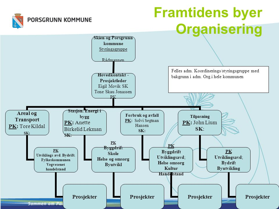 Framtidens byer Organisering