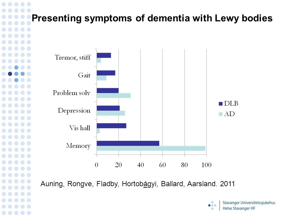Presenting symptoms of dementia with Lewy bodies