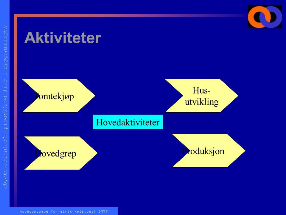 Aktiviteter Hus- Tomtekjøp utvikling Hovedaktiviteter Produksjon