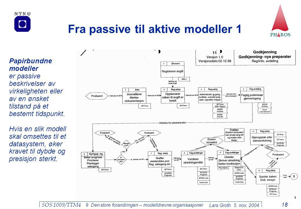 Fra passive til aktive modeller 1