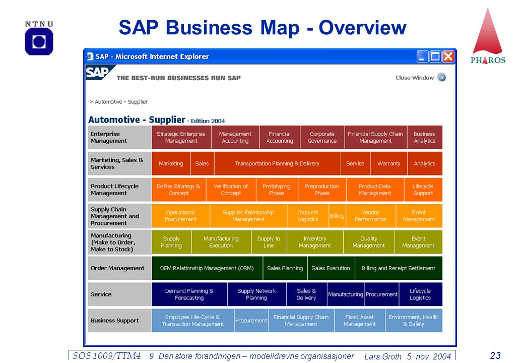 SAP Business Map - Overview