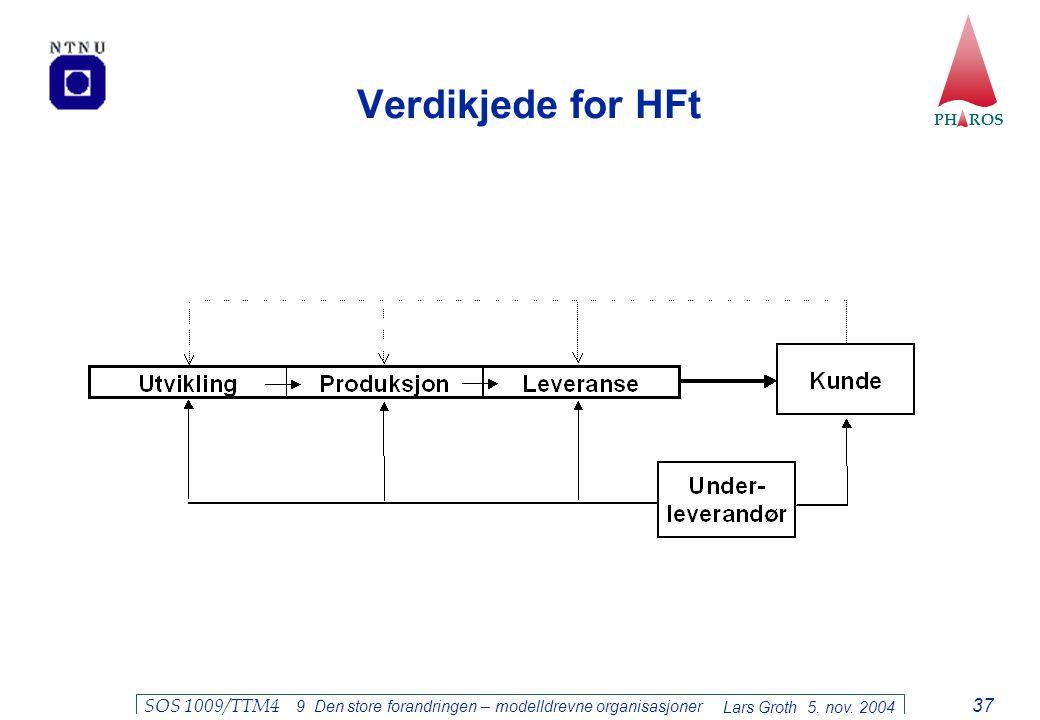 Verdikjede for HFt