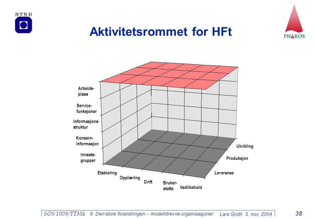 Aktivitetsrommet for HFt