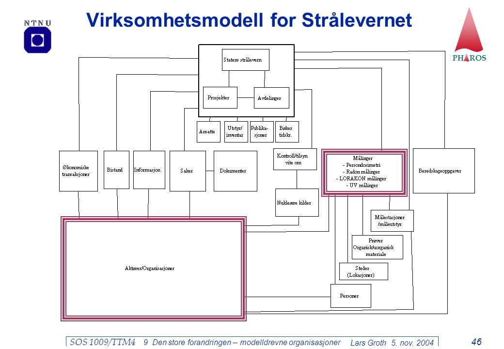 Virksomhetsmodell for Strålevernet