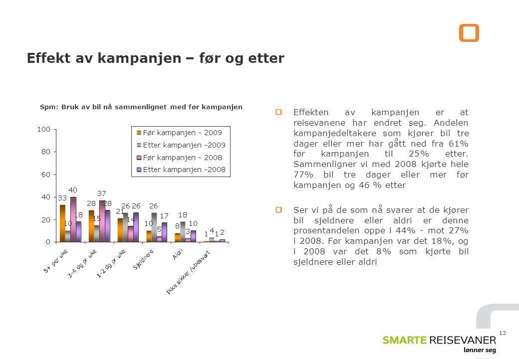 Spm: Bruk av bil nå sammenlignet med før kampanjen