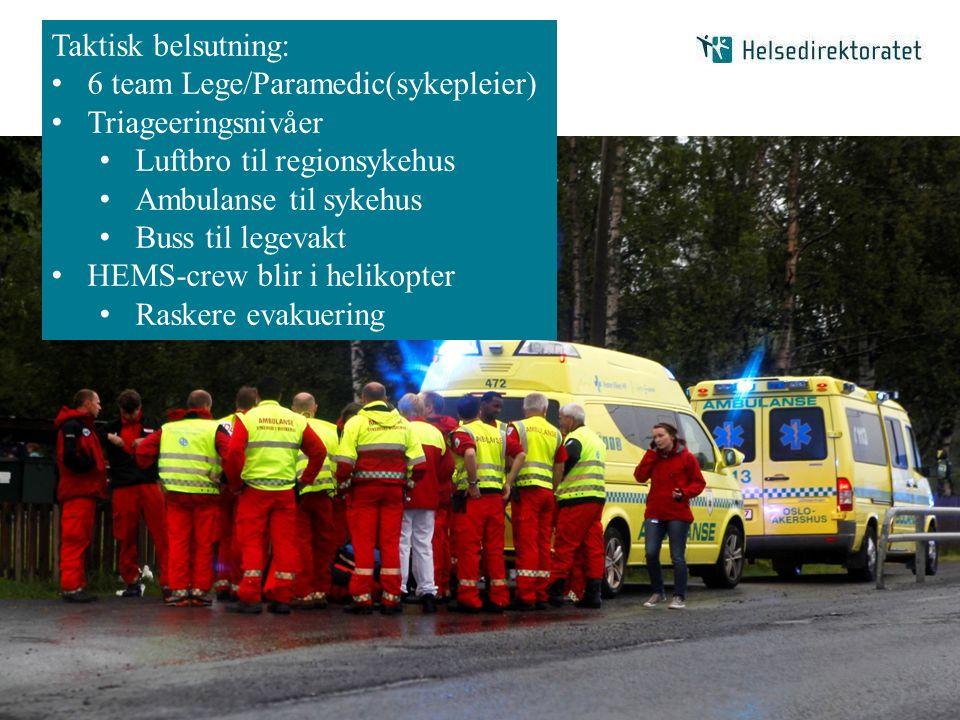 Taktisk belsutning: 6 team Lege/Paramedic(sykepleier) Triageeringsnivåer. Luftbro til regionsykehus.