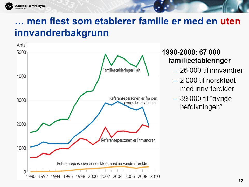 … men flest som etablerer familie er med en uten innvandrerbakgrunn