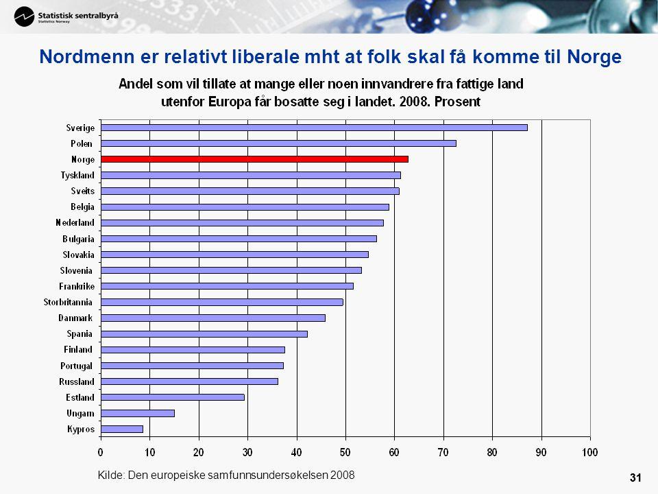 Nordmenn er relativt liberale mht at folk skal få komme til Norge
