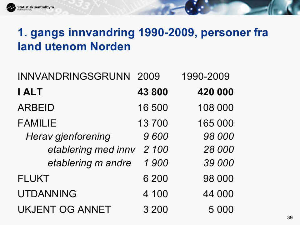 1. gangs innvandring 1990-2009, personer fra land utenom Norden
