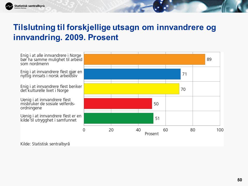 Tilslutning til forskjellige utsagn om innvandrere og innvandring. 2009. Prosent