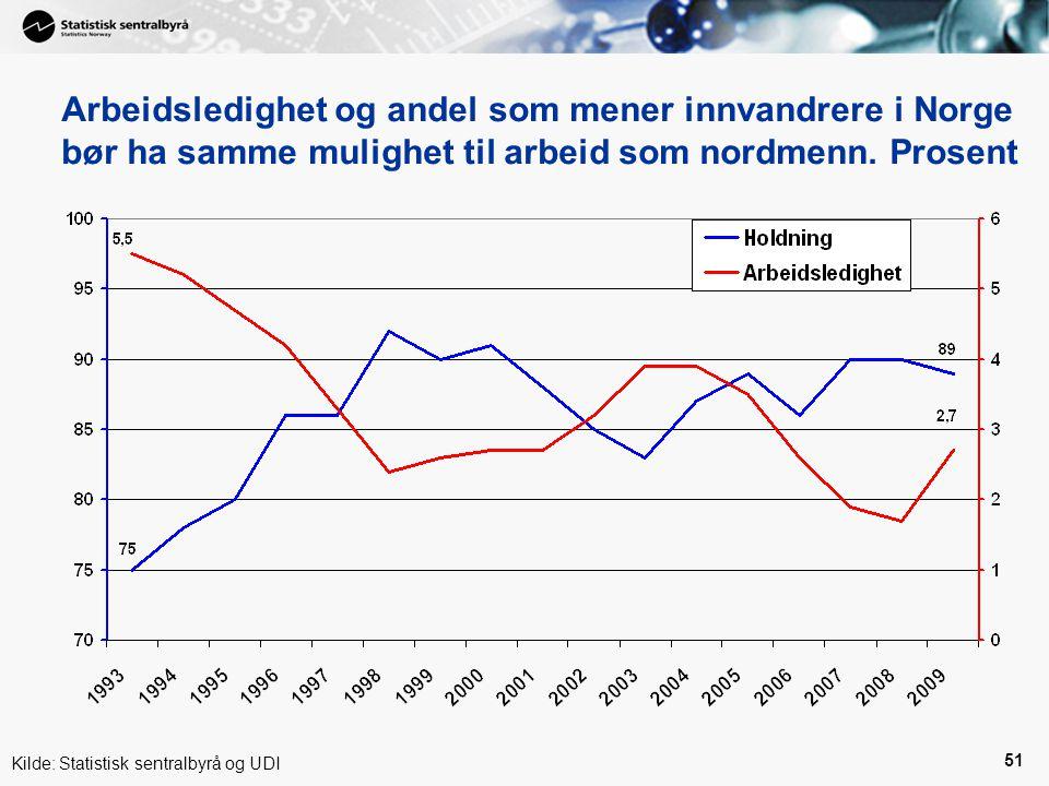 Arbeidsledighet og andel som mener innvandrere i Norge bør ha samme mulighet til arbeid som nordmenn. Prosent