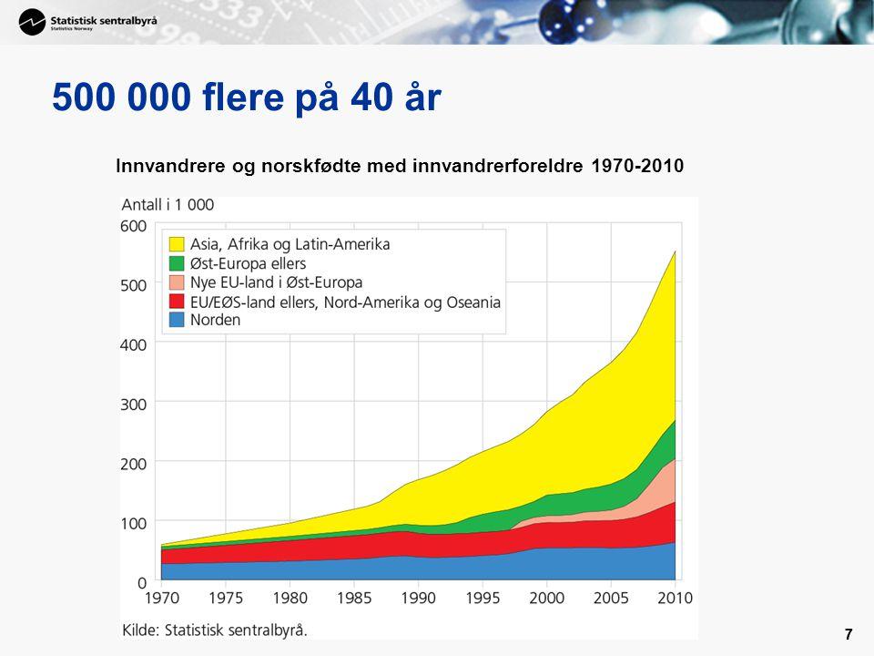 500 000 flere på 40 år Innvandrere og norskfødte med innvandrerforeldre 1970-2010 7