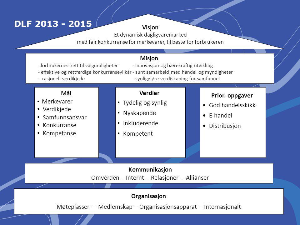 DLF 2013 - 2015 Visjon Misjon Mål Verdier Prior. oppgaver