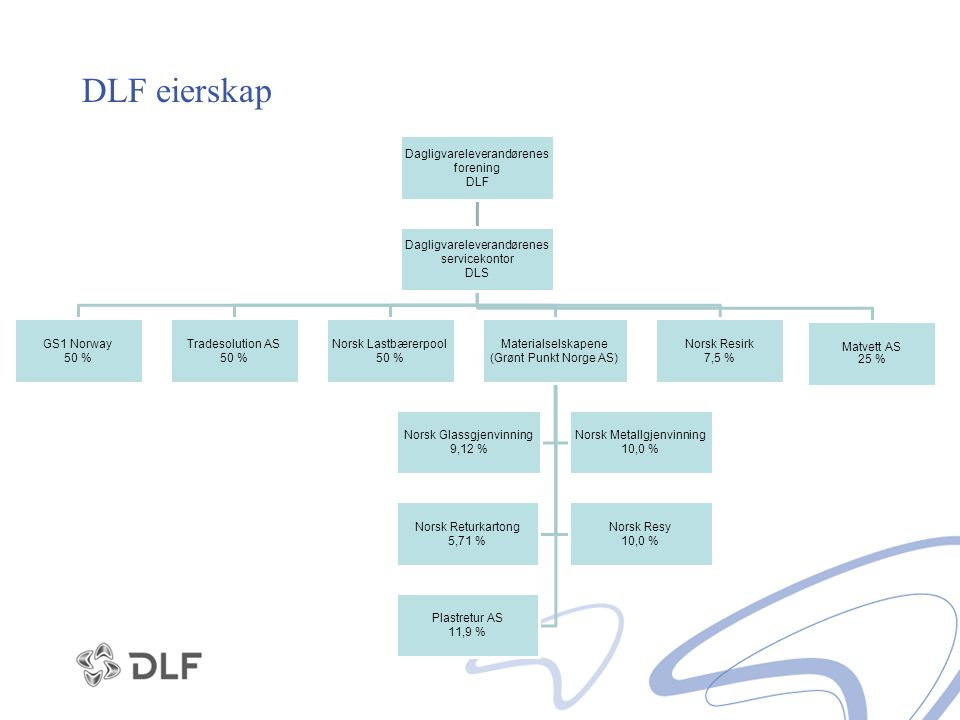 DLF eierskap Dagligvareleverandørenes forening DLF