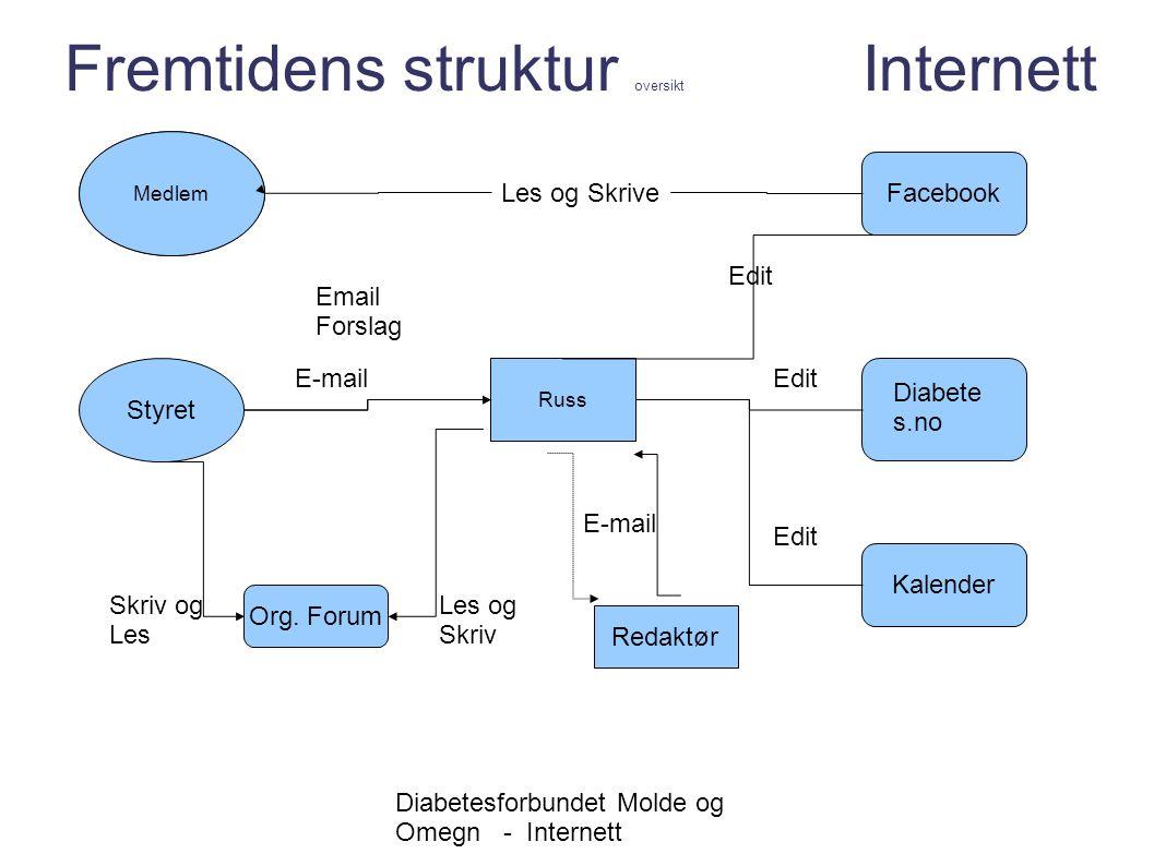 Fremtidens struktur oversikt Internett