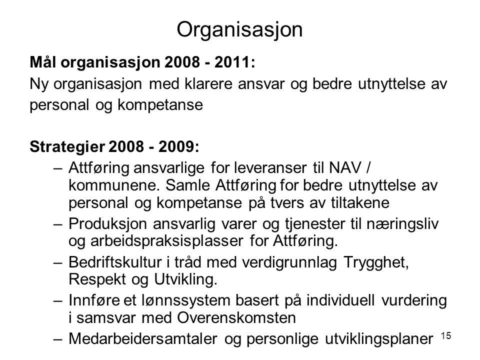 Organisasjon Mål organisasjon 2008 - 2011: