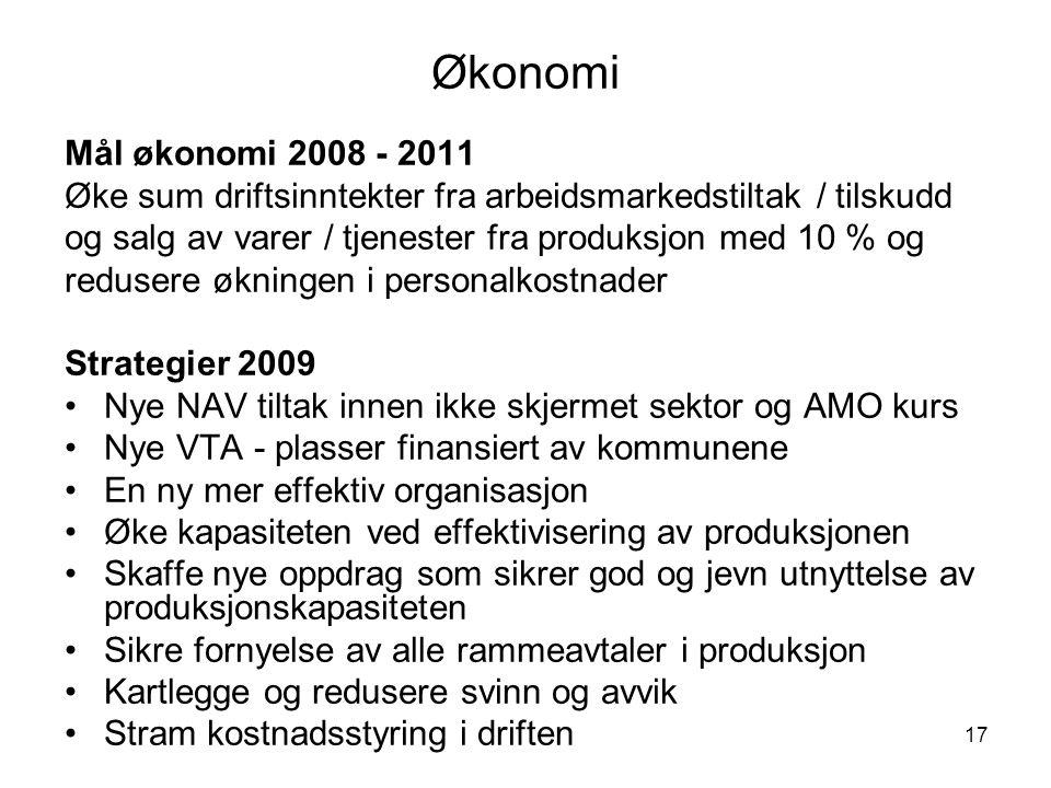 Økonomi Mål økonomi 2008 - 2011. Øke sum driftsinntekter fra arbeidsmarkedstiltak / tilskudd.