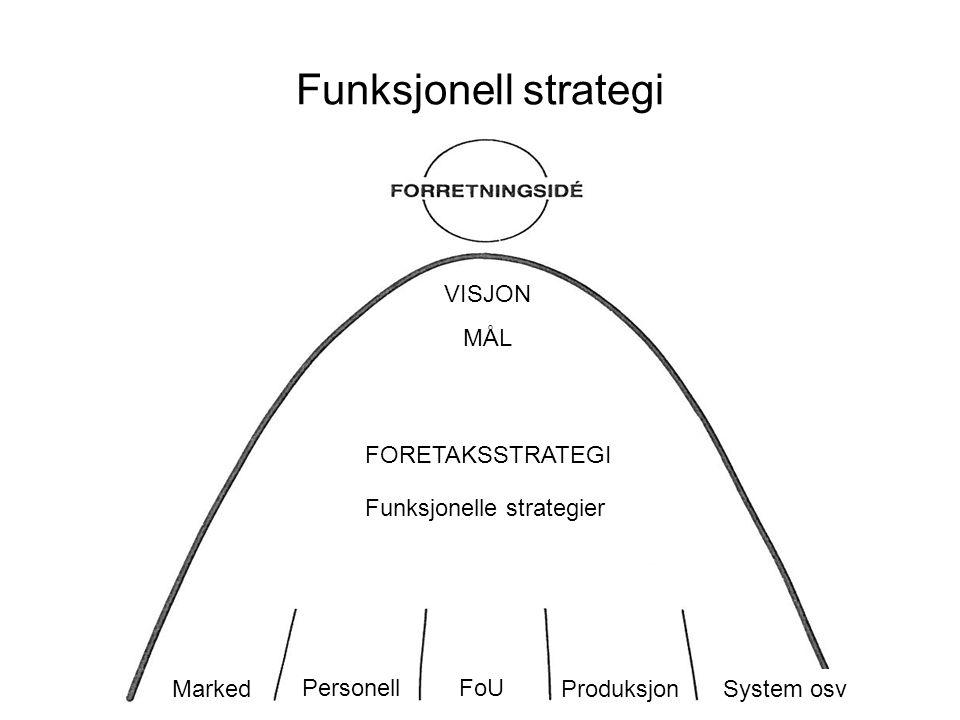 Funksjonell strategi VISJON MÅL FORETAKSSTRATEGI