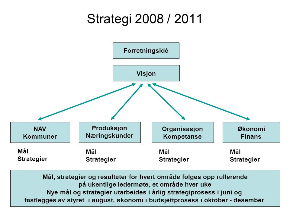 Strategi 2008 / 2011 Forretningsidé Visjon NAV Kommuner Produksjon