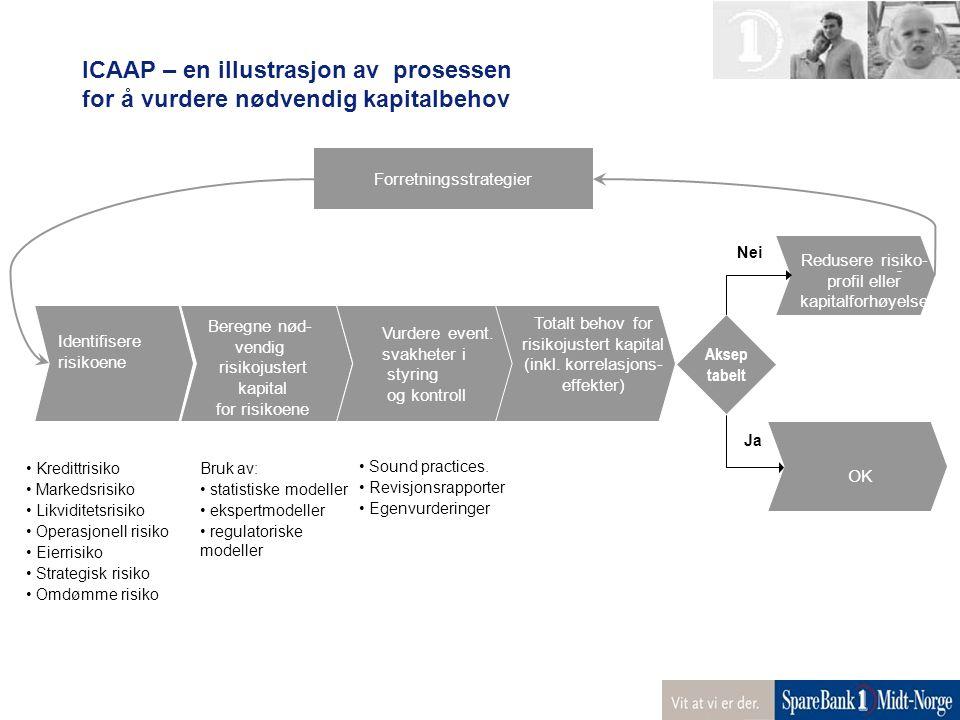 ICAAP – en illustrasjon av prosessen for å vurdere nødvendig kapitalbehov