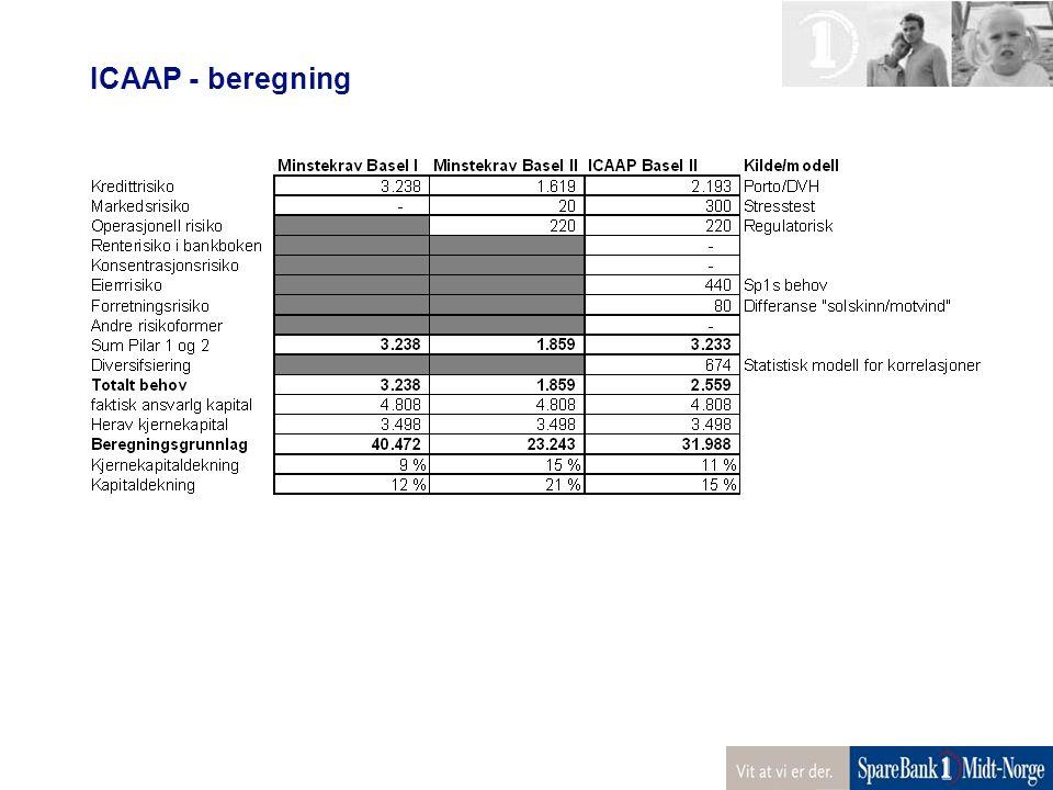 ICAAP - beregning
