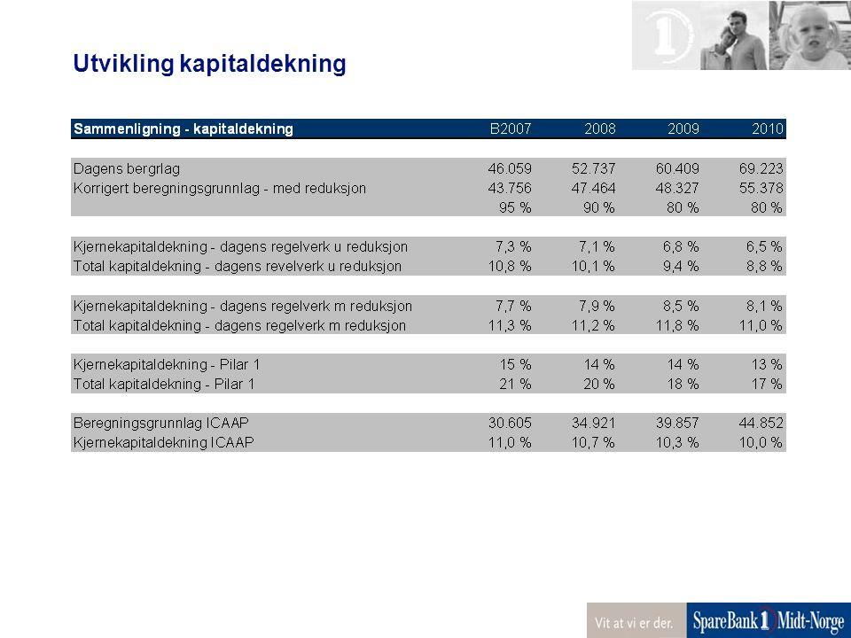 Utvikling kapitaldekning