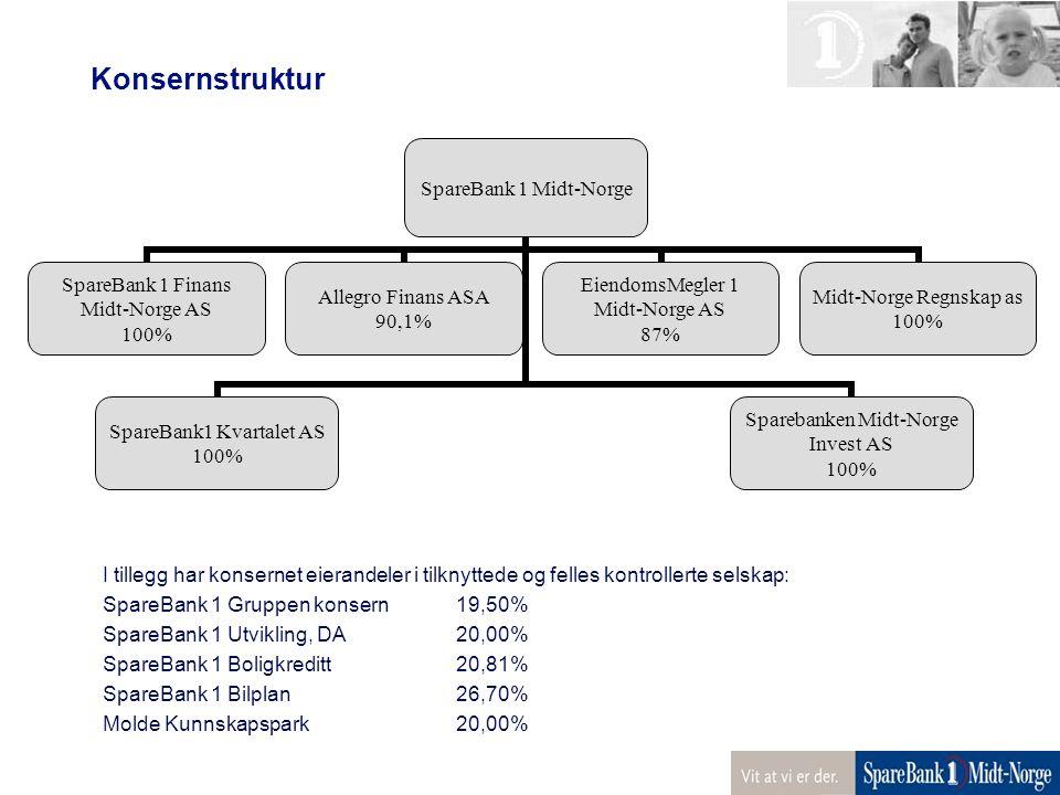 Konsernstruktur I tillegg har konsernet eierandeler i tilknyttede og felles kontrollerte selskap: SpareBank 1 Gruppen konsern 19,50%