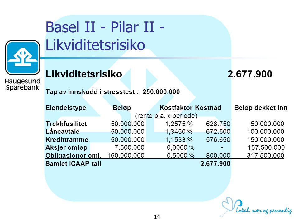 Basel II - Pilar II - Likviditetsrisiko