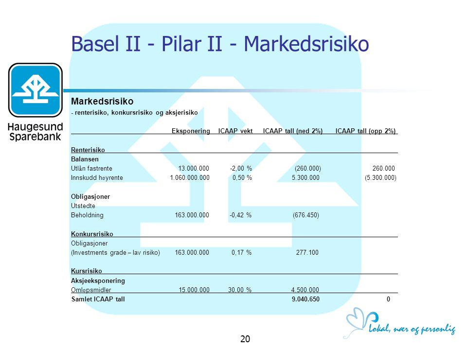 Basel II - Pilar II - Markedsrisiko