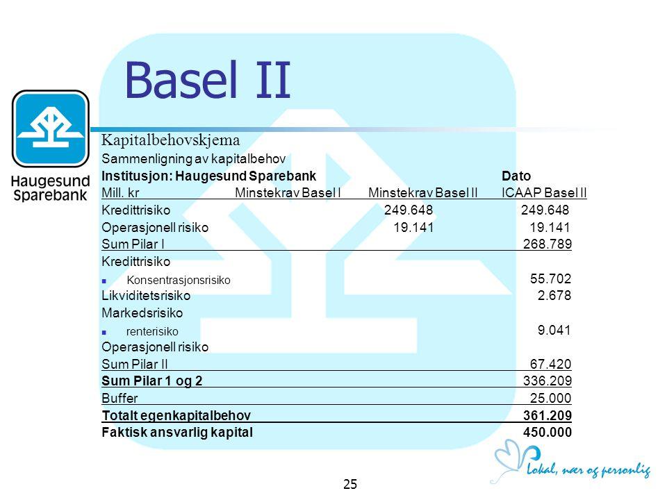 Basel II Kapitalbehovskjema Sammenligning av kapitalbehov