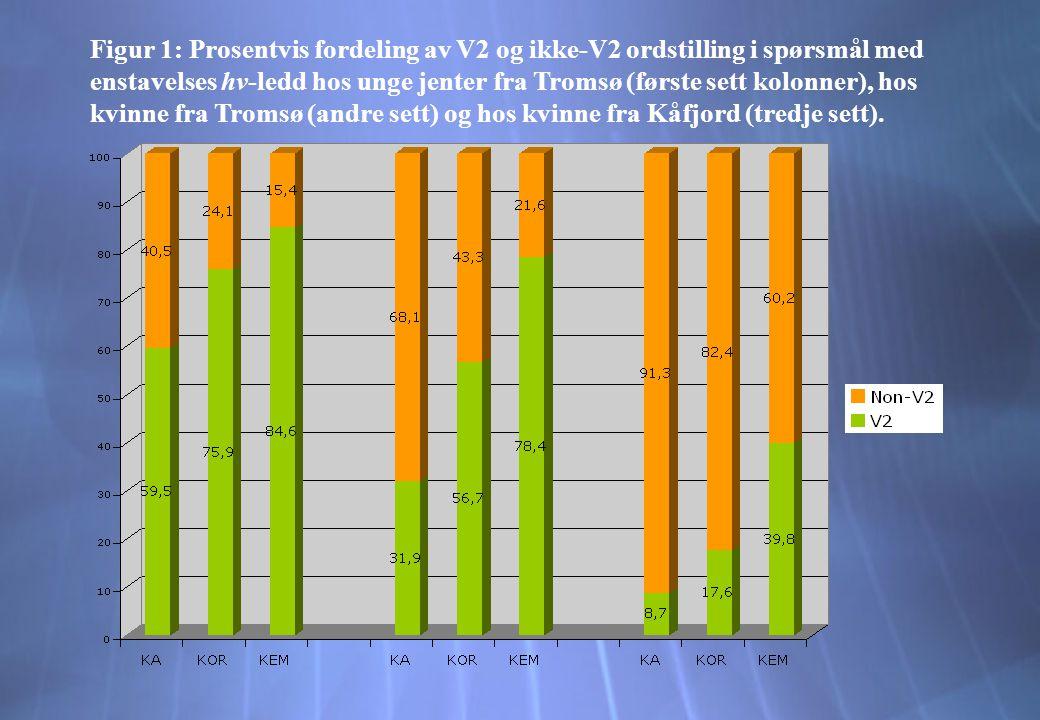 Figur 1: Prosentvis fordeling av V2 og ikke-V2 ordstilling i spørsmål med enstavelses hv-ledd hos unge jenter fra Tromsø (første sett kolonner), hos kvinne fra Tromsø (andre sett) og hos kvinne fra Kåfjord (tredje sett).