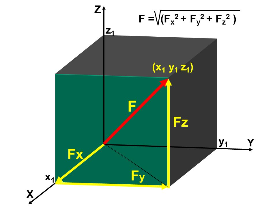 Z F = (Fx2 + Fy2 + Fz2 ) z1 (x1 y1 z1) F Fz y1 Y Fx Fy x1 X