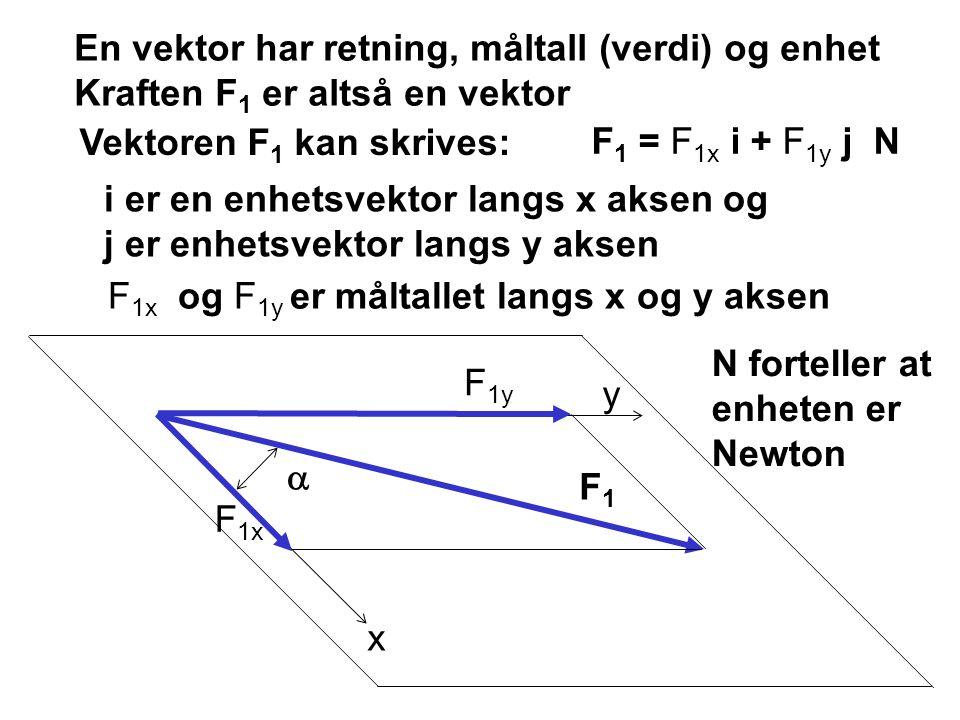 En vektor har retning, måltall (verdi) og enhet Kraften F1 er altså en vektor