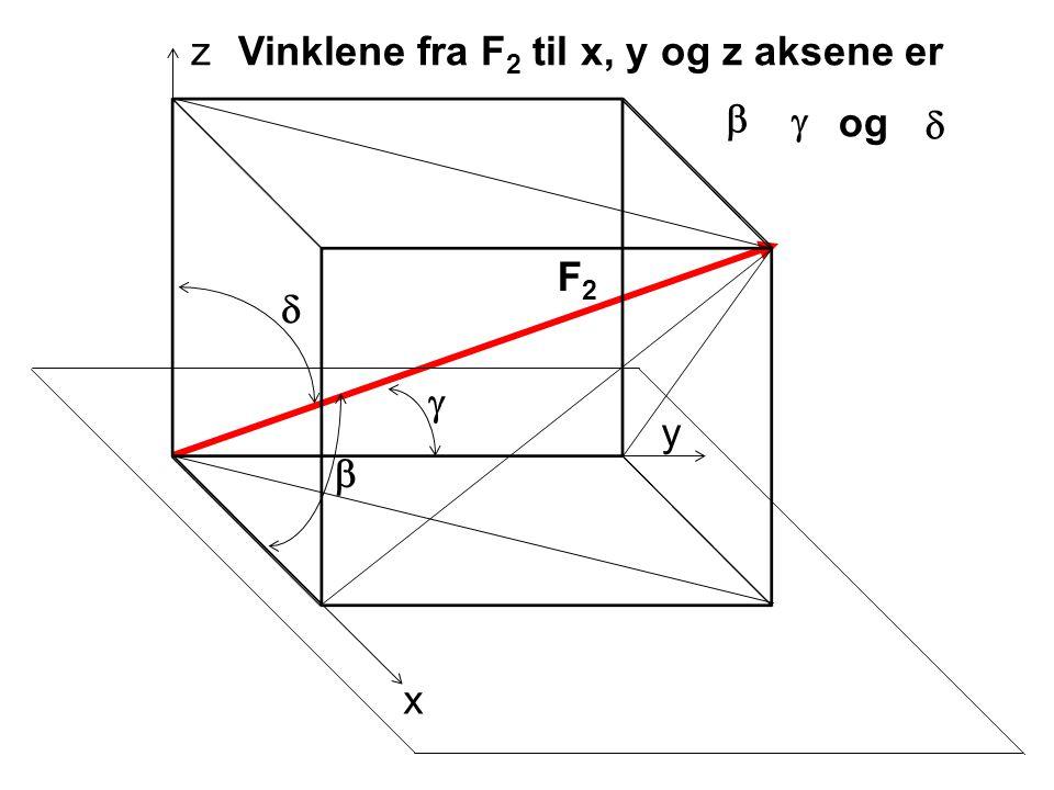 Vinklene fra F2 til x, y og z aksene er