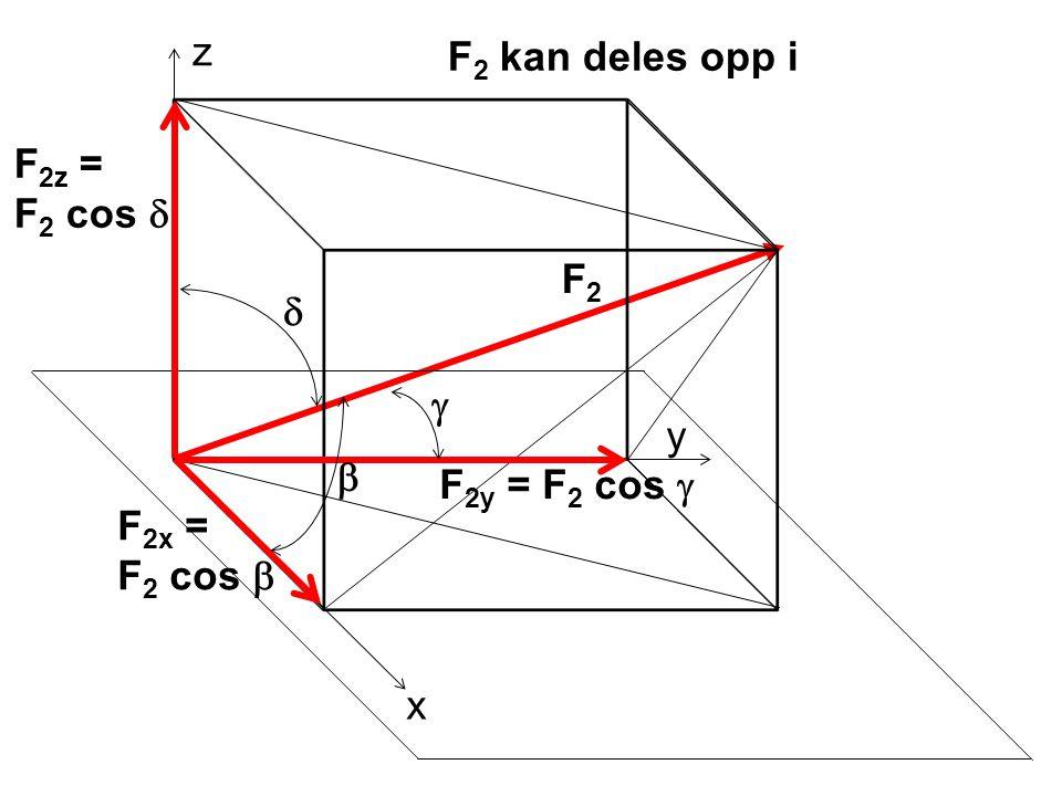 z F2 kan deles opp i F2z = F2 cos d F2 d g y b F2y = F2 cos g F2x = F2 cos b x