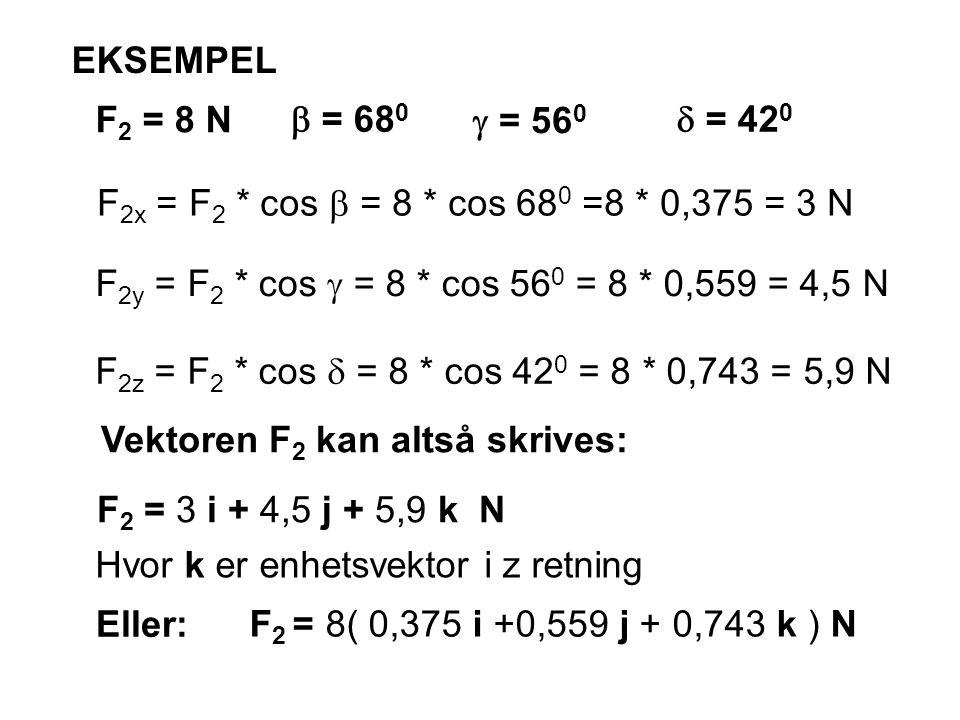 Vektoren F2 kan altså skrives: