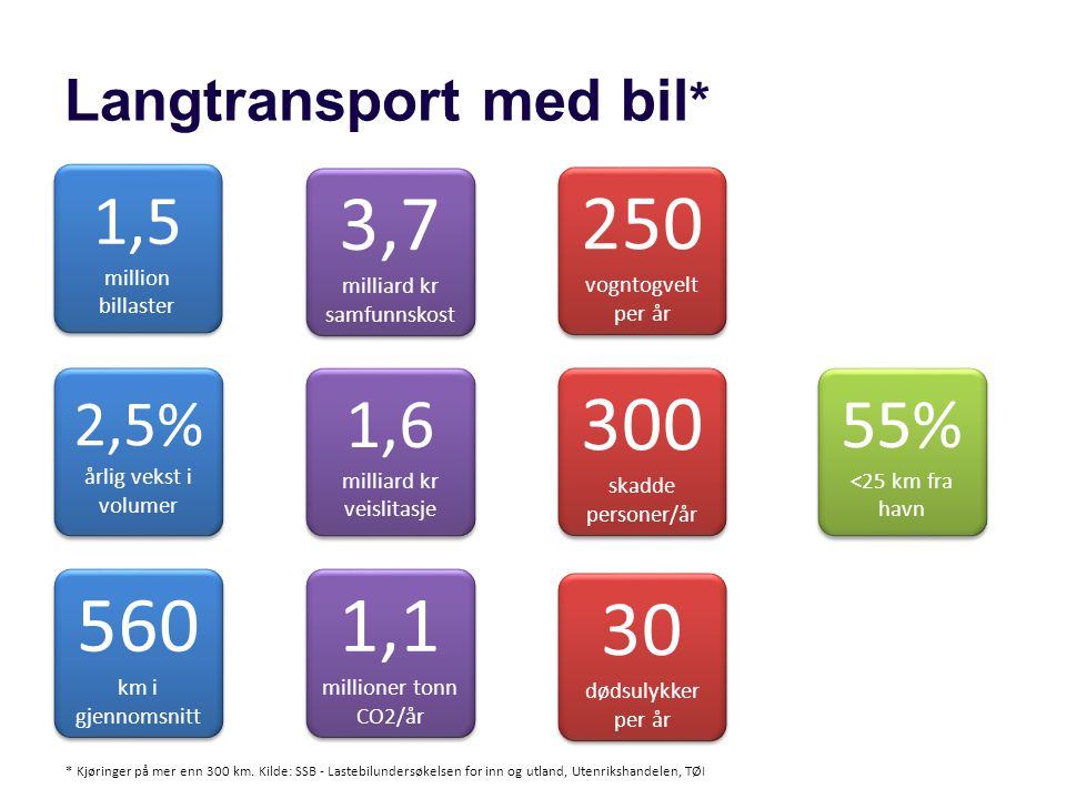Langtransport med bil*