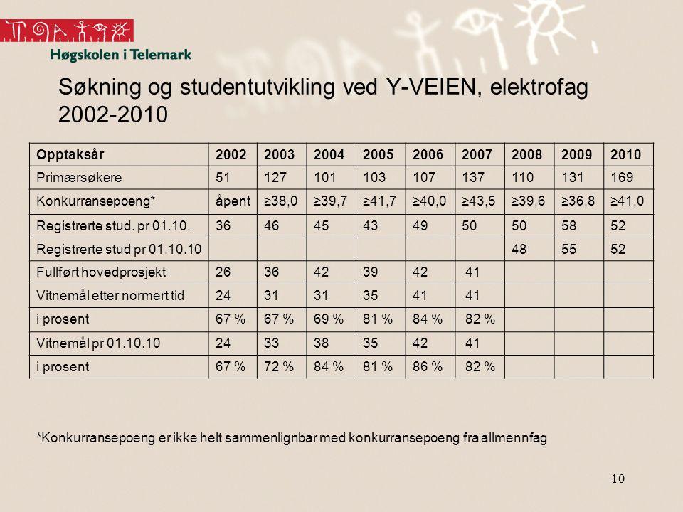 Søkning og studentutvikling ved Y-VEIEN, elektrofag 2002-2010