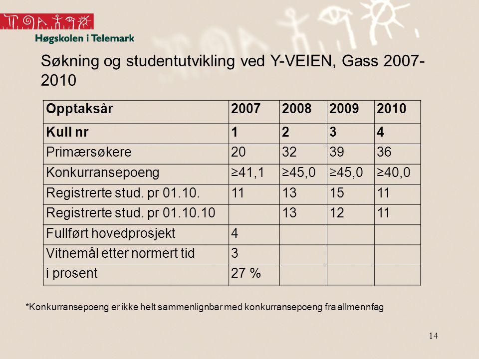 Søkning og studentutvikling ved Y-VEIEN, Gass 2007-2010