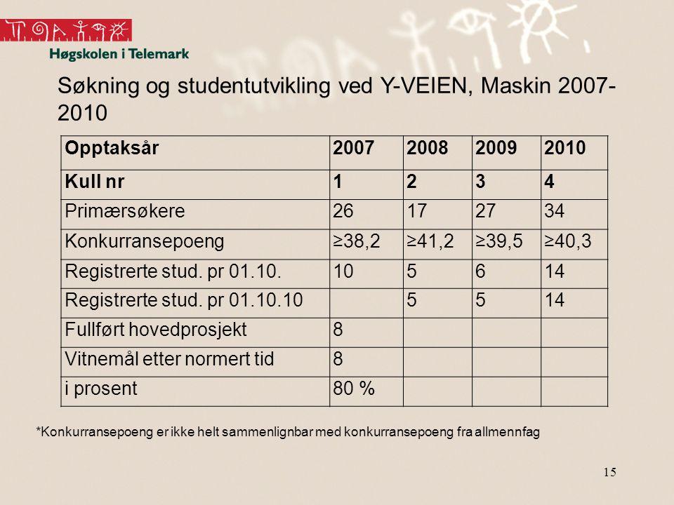 Søkning og studentutvikling ved Y-VEIEN, Maskin 2007-2010