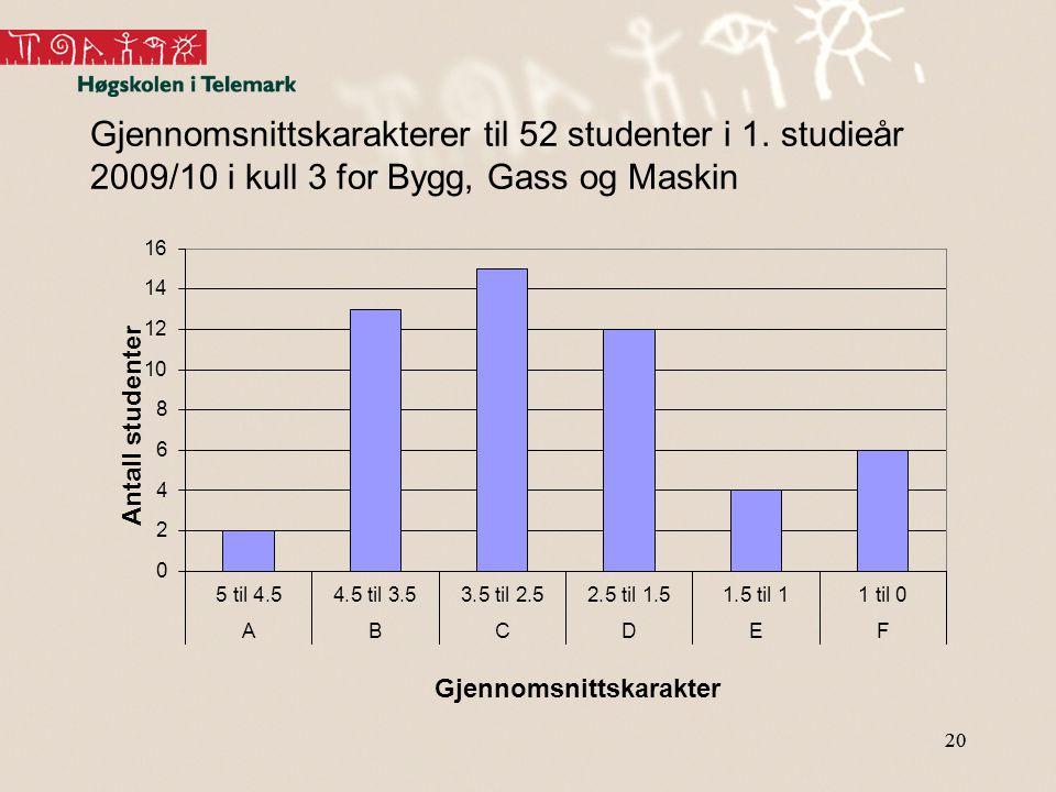 Gjennomsnittskarakterer til 52 studenter i 1
