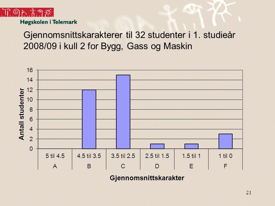 Gjennomsnittskarakterer til 32 studenter i 1