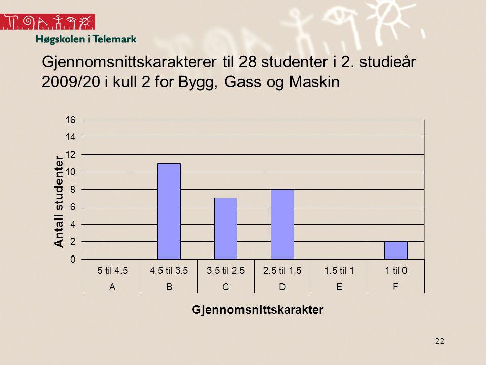Gjennomsnittskarakterer til 28 studenter i 2