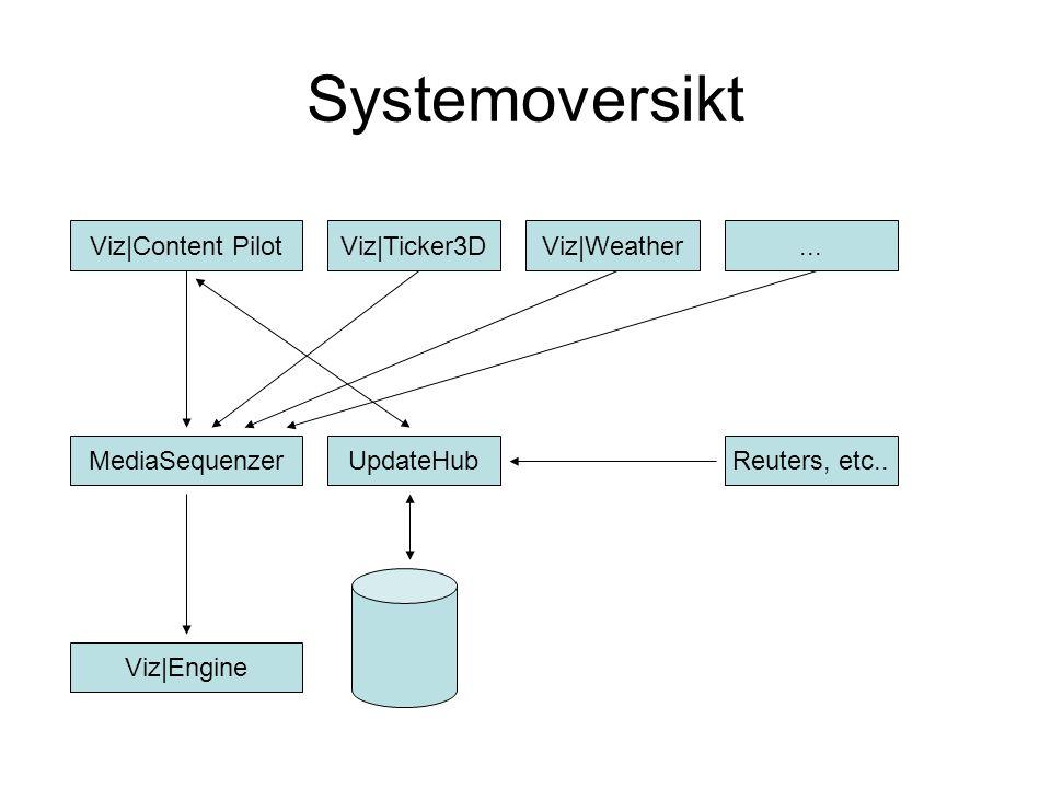 Systemoversikt Viz|Content Pilot Viz|Ticker3D Viz|Weather ...