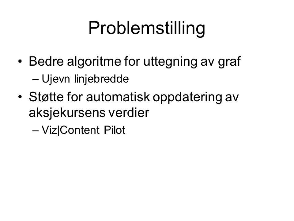 Problemstilling Bedre algoritme for uttegning av graf