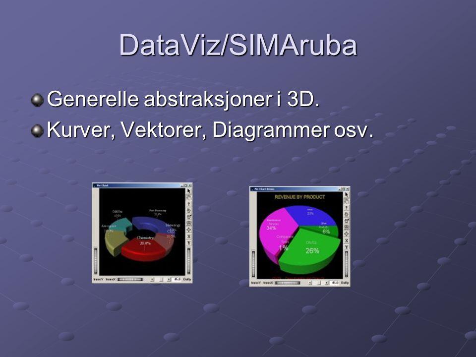 DataViz/SIMAruba Generelle abstraksjoner i 3D.