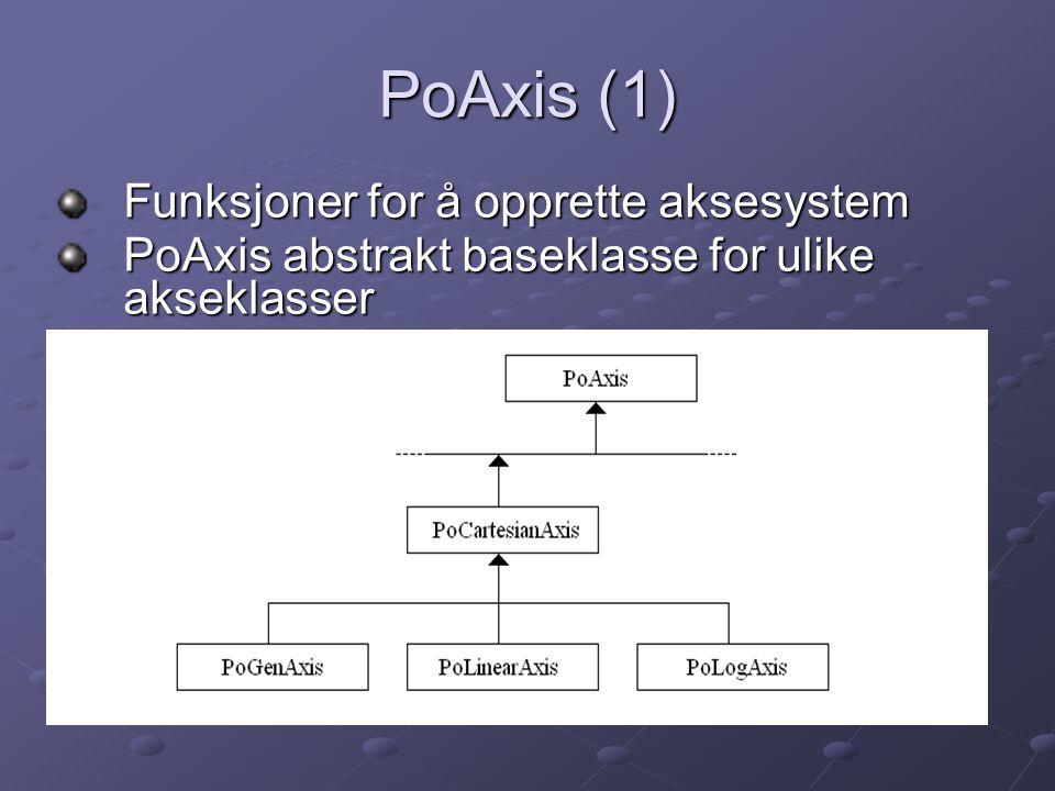 PoAxis (1) Funksjoner for å opprette aksesystem
