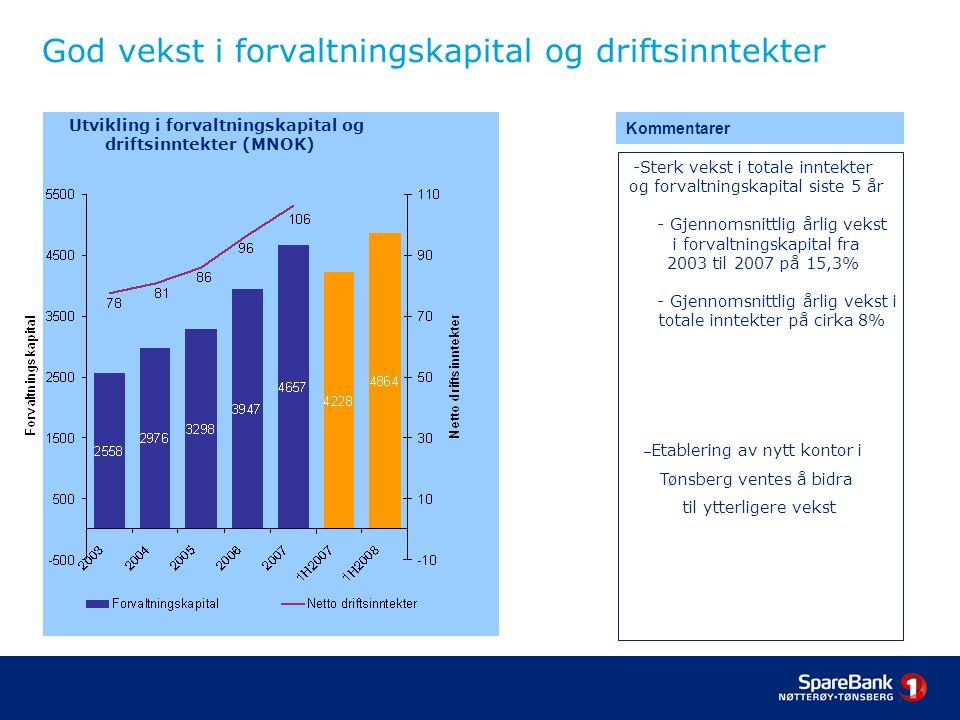 God vekst i forvaltningskapital og driftsinntekter