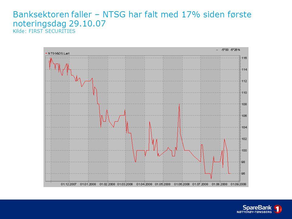 Banksektoren faller – NTSG har falt med 17% siden første noteringsdag 29.10.07 Kilde: FIRST SECURITIES