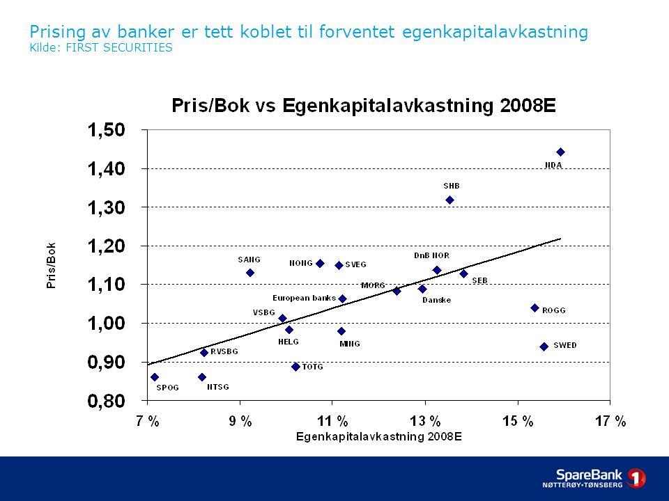 Prising av banker er tett koblet til forventet egenkapitalavkastning Kilde: FIRST SECURITIES